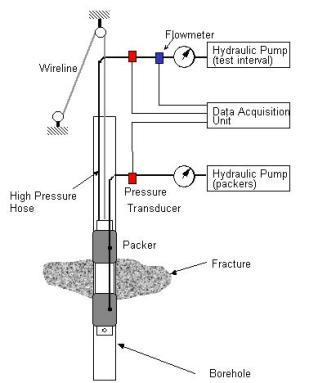 hydraulic fracturing S Giacoma